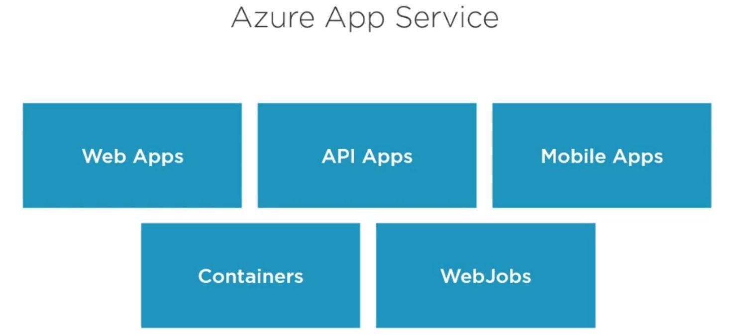 Azure app service